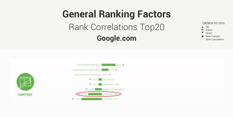 Google ranks