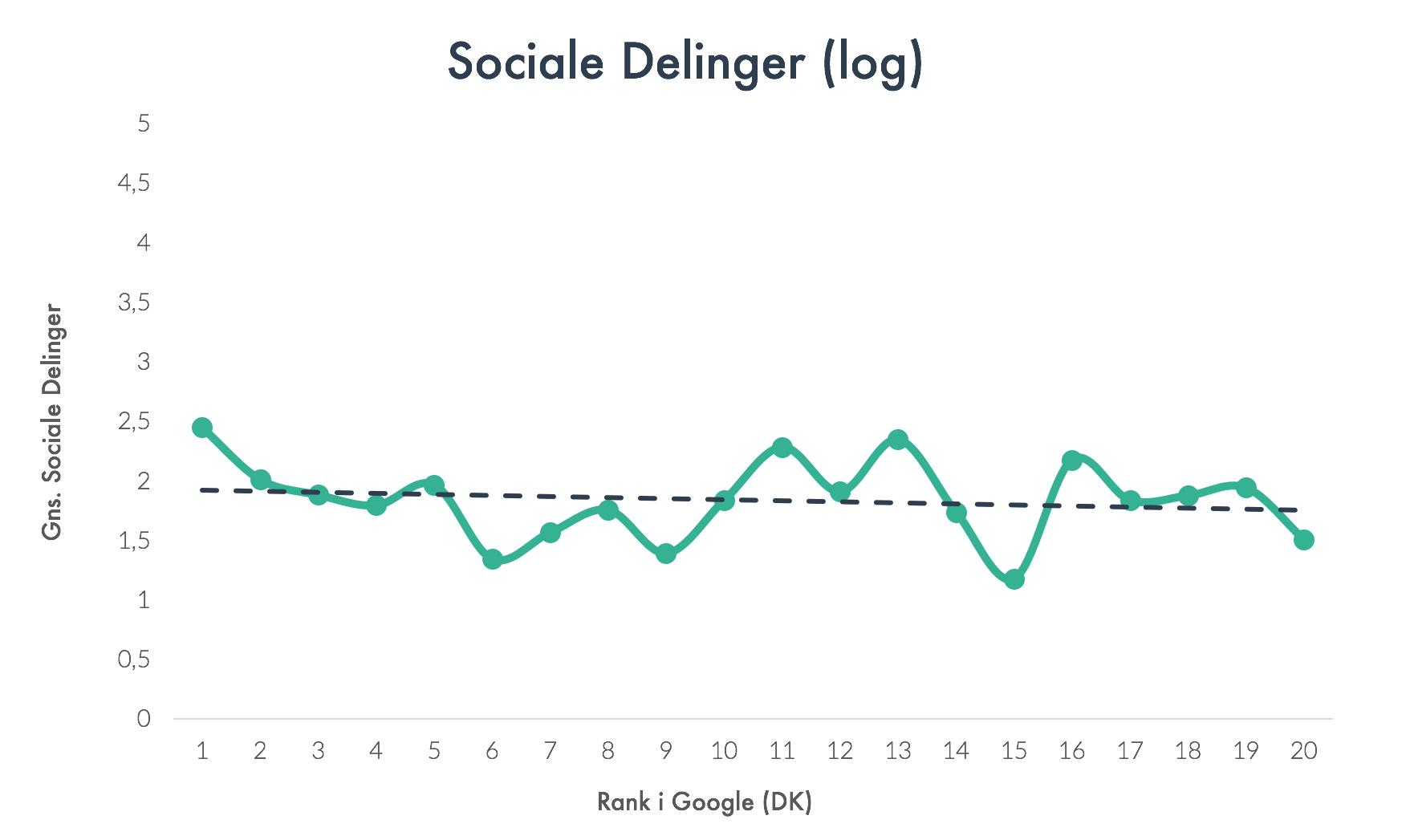 Sociale Delinger