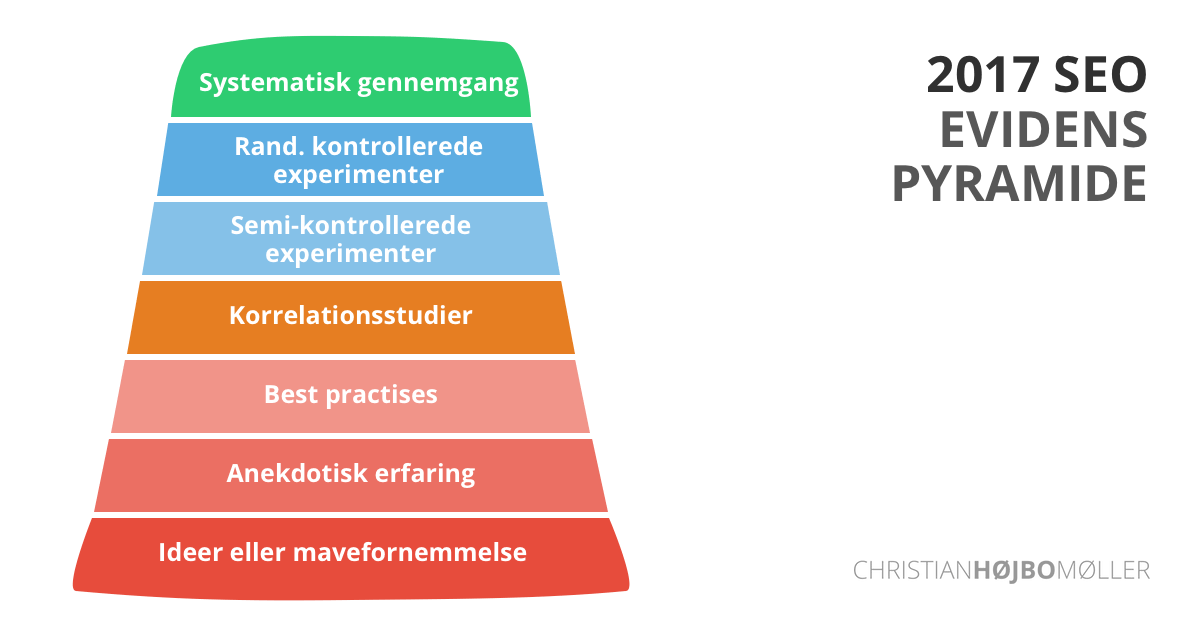 transparent SEO Evidence Pyramid for real