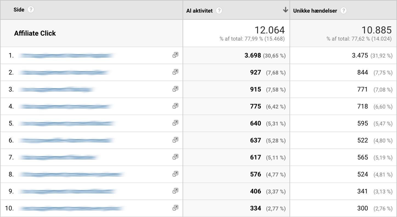 Sider med fleste affiliate kliks