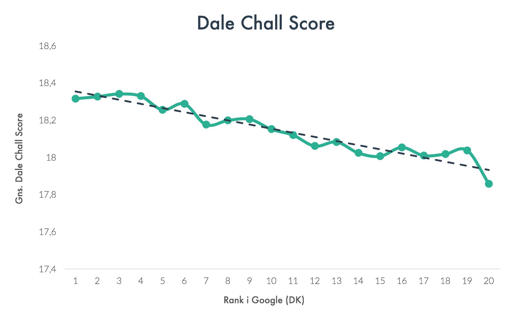 Dale Chall Score