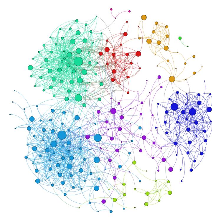 pagerank netværksgraf